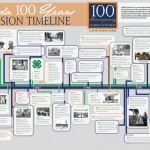 Extension's 100th Anniversary UF Timeline Banner